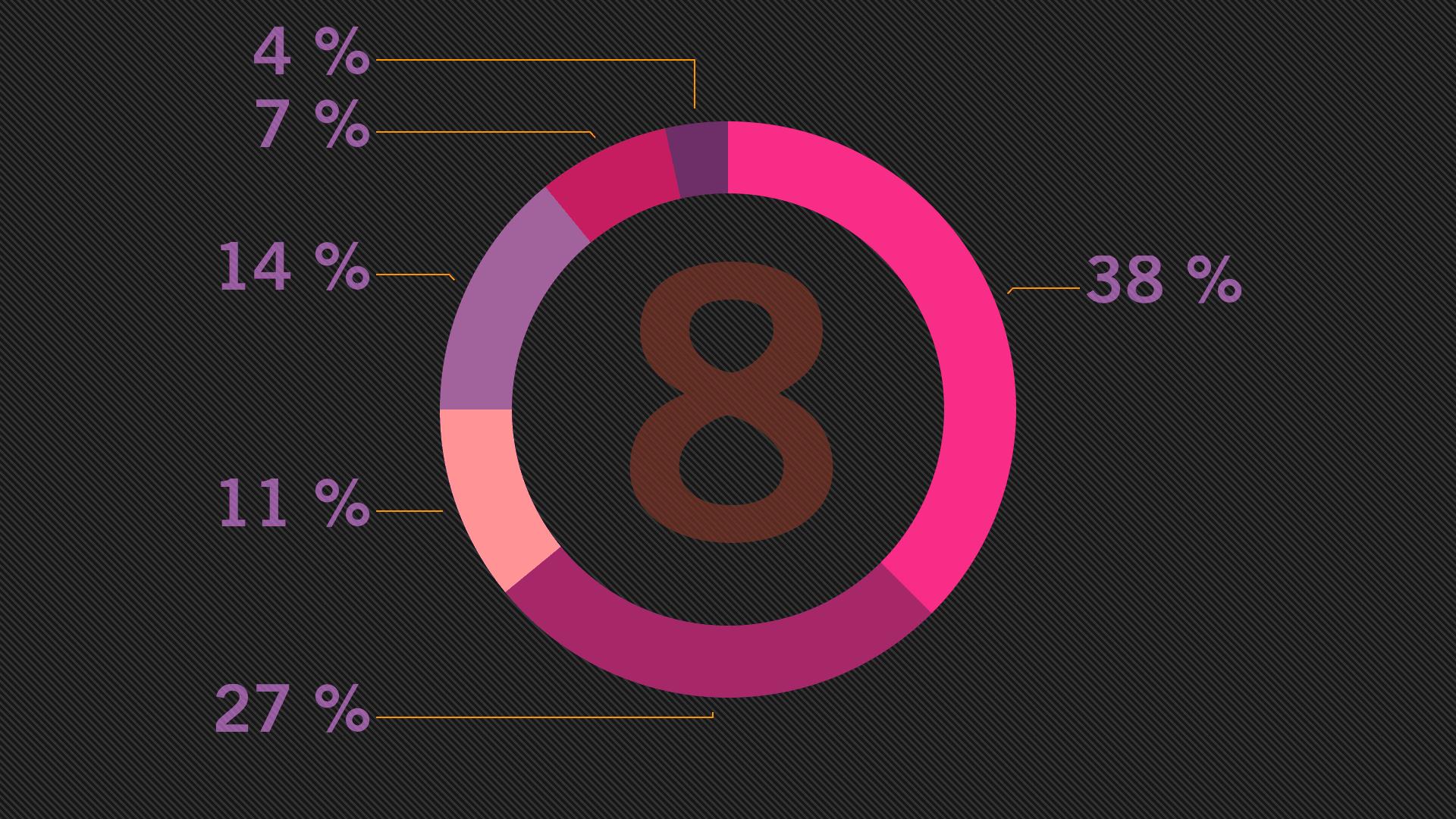 Ett färgglatt munkdiagram med olika procentsatser som illustrerar nyheterna i Apple Keynote version 8.0?